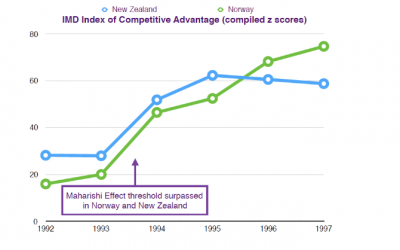 IMD Competitive Index & Effet 1%